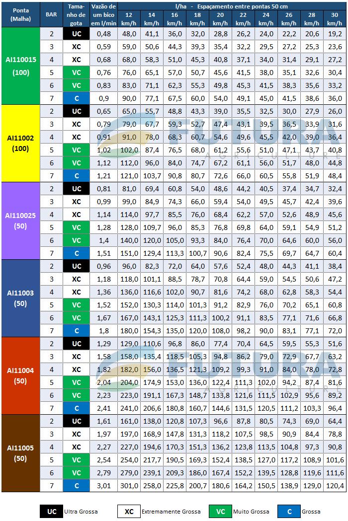 Tabela de Vazao AI