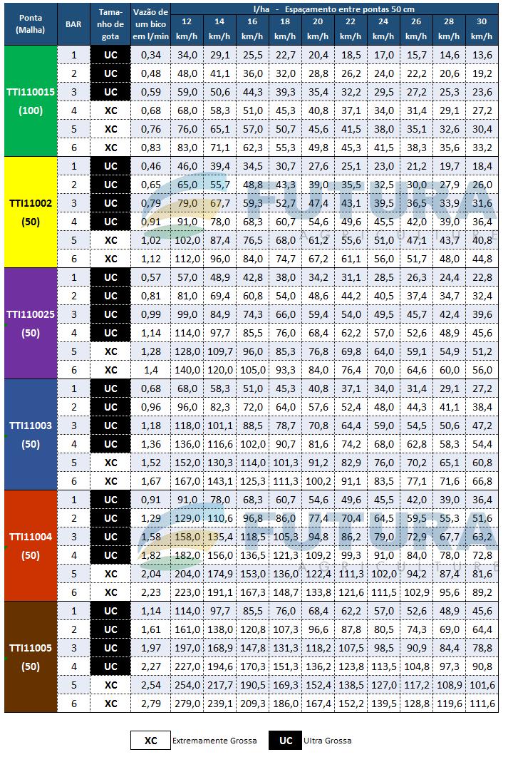 Tabela de Vazao TTI