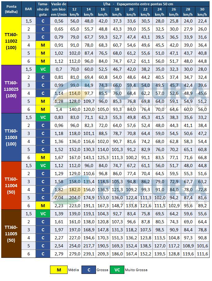 Tabela de Vazao TTJ60