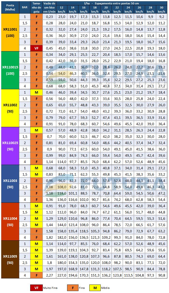 Tabela de Vazao XR