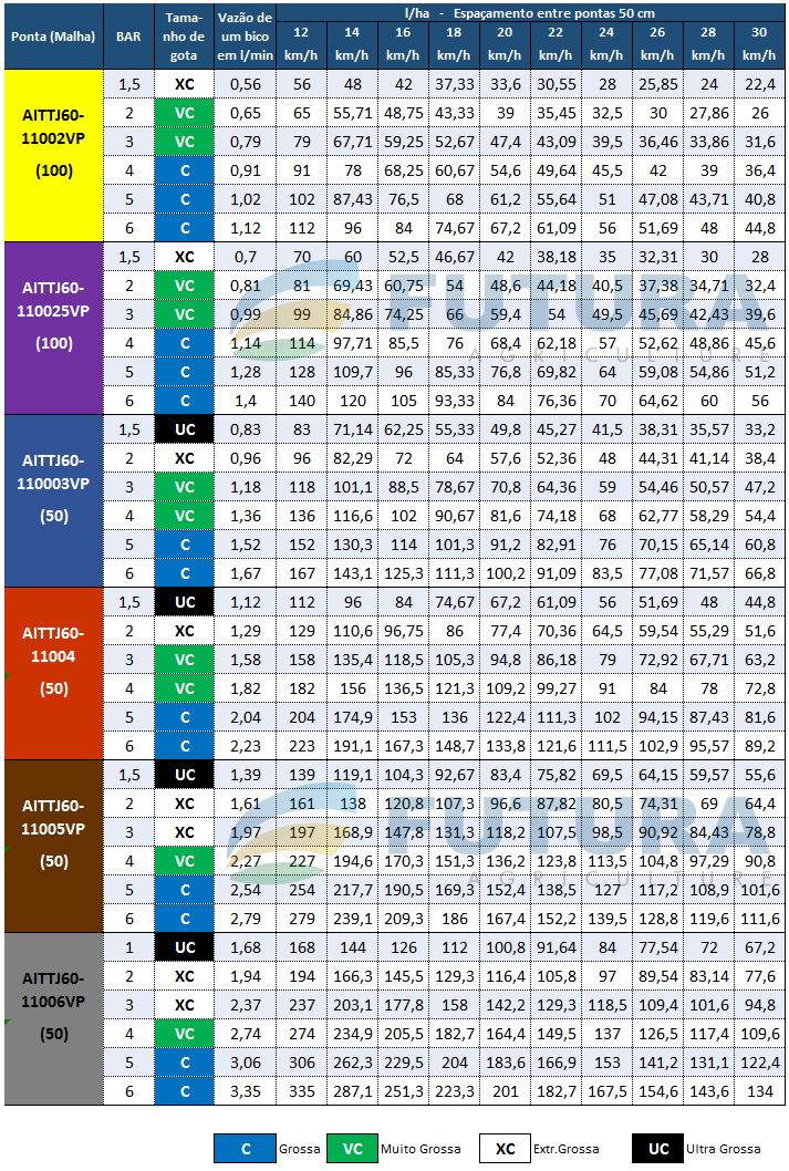 Tabela de Vazao AITTJ60